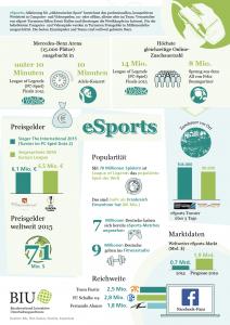 eSports in Zahlen. Grafik: BIU