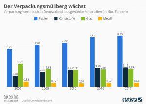 Abbildung 1: Verpackungsverbrauch in Deutschland, Umweltbundesamt, Stand 2018